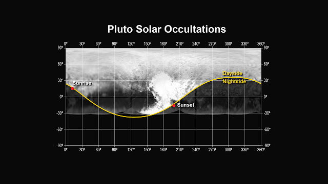 "This figure shows the locations of the sunset and sunrise solar occultations observed by the Alice instrument on the New Horizons spacecraft. The sunset occultation occurred just south of the ""heart"" region of Pluto, from a range of 30,120 miles (48,200 km), while the sunrise occurred just north of the ""whale tail"", from a range of 35,650 miles (57,000 km).   Credit: NASA/Johns Hopkins University Applied Physics Laboratory/Southwest Research Institute"