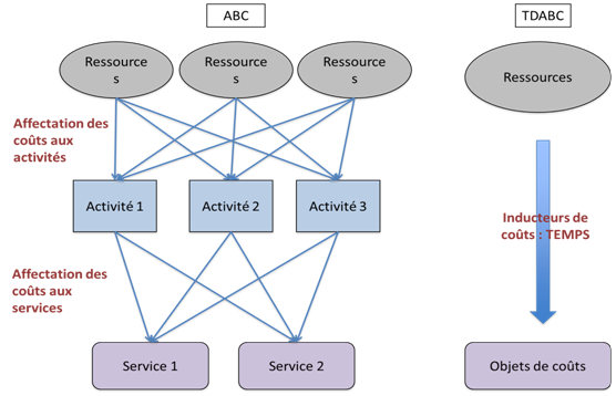 abc vs abm Strategic abm – abm can be used for the purpose of taking strategic decisions like adding or retiring products, acquisition or retentions of customers etc  these decisions are based on the profitability information calculated using abc me.