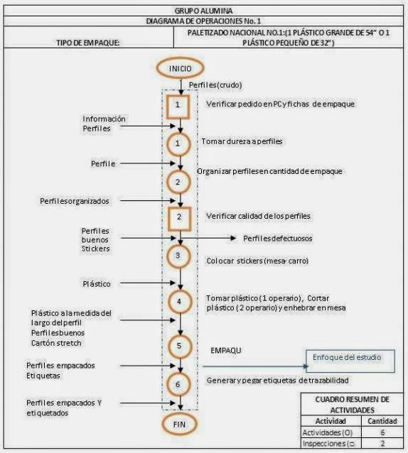 Logstica empresarial diagrama de operaciones mtodo tipo de empaque paletizado nacional 1 ccuart Image collections