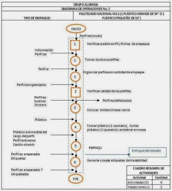 Logstica empresarial diagrama de operaciones mtodo tipo de empaque paletizado nacional 1 ccuart Choice Image