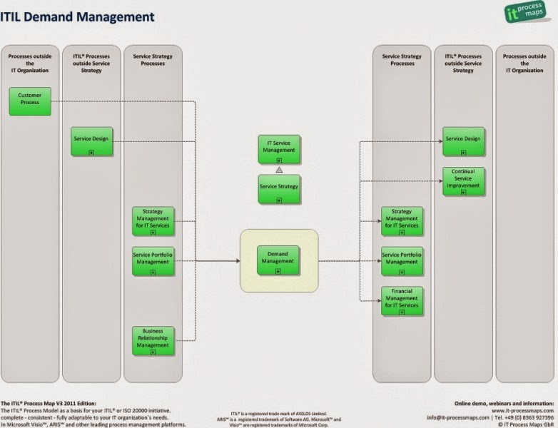 ucisa itil case study Ucisa itil case study on nottingham trent rms is the application currently being used to support the itil processes for incident and request management.