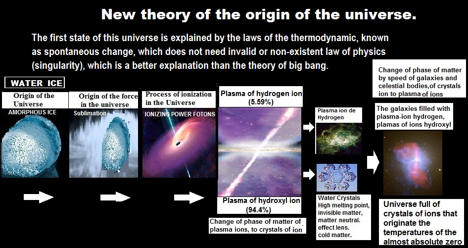 the origins of the universe notes Earth has existed for only a third of the history of the universe what happened before our planet formed journey back to the big bang, learning how fundamental forces and particles froze out of a homogeneous state in the initial moments of cosmic evolution.