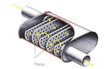 Origen silenciadores en autos