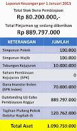 Total Stok Dana Pembiayaan : Rp 80.200.000,-