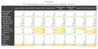 Short Options Strangle Trade Metrics RUT 45 DTE 6 Delta Risk:Reward Exits