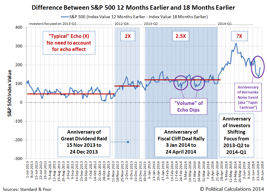 Difference Between S&P 500 12 Months Earlier and 18 Months Earlier, as of 28 February 2014