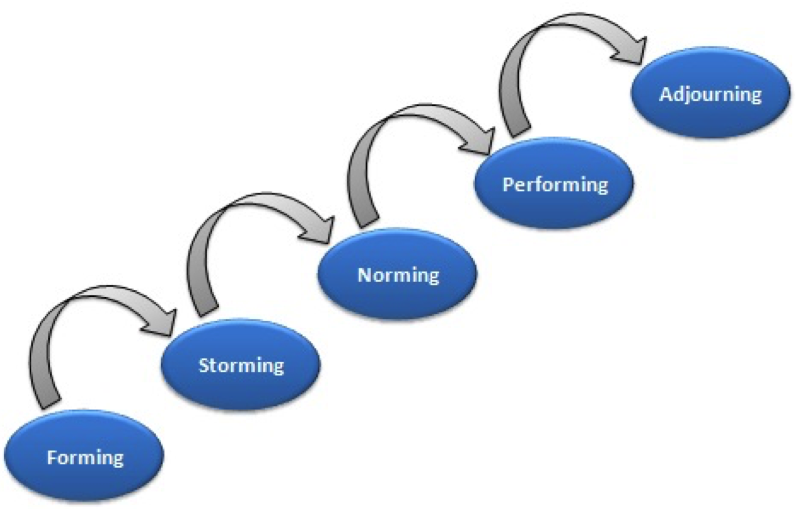 briefly describe an established model of group formation e g forming storming norming and performing Storming gradually leads to norming from a violent storming stage team leaders pacify and reason out with managers always try to create groups of like-minded people so that they get along well and help in interesting aspect about this model is its distinct phases in group formation this is true for.