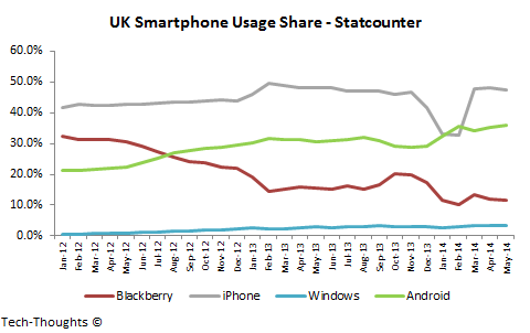 UK Smartphone Usage Share