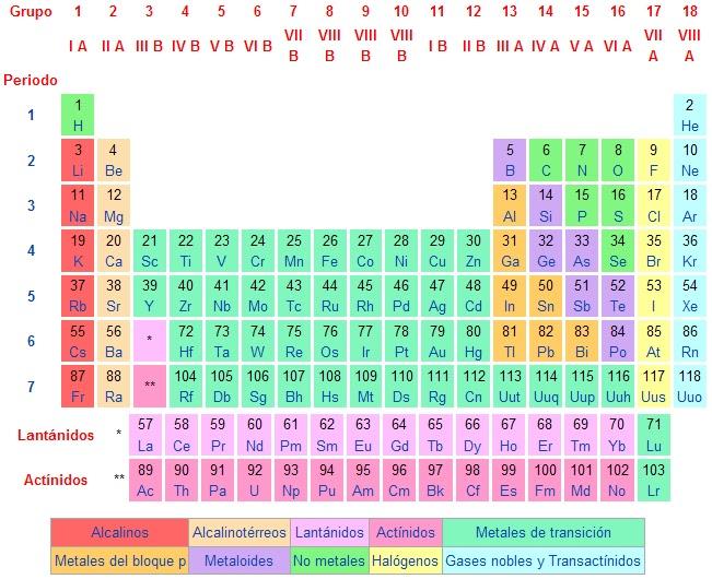 Tabla periodica y propiedades de los elementos familias quimicas los elementos ms metlicos se encuentran de lado izquierdo de la tabla peridica y recibe el nombre de metales alcalinos familia 1 urtaz Images