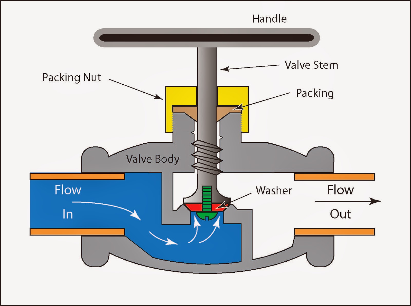 The Typical Globe Valves