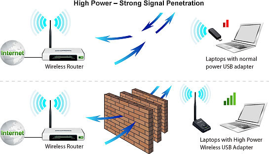 TP LINK TL-WN7200ND sinyal penetration