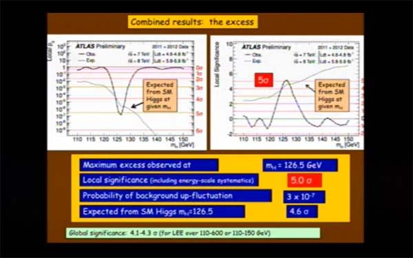 Scoperta bosone di Higgs