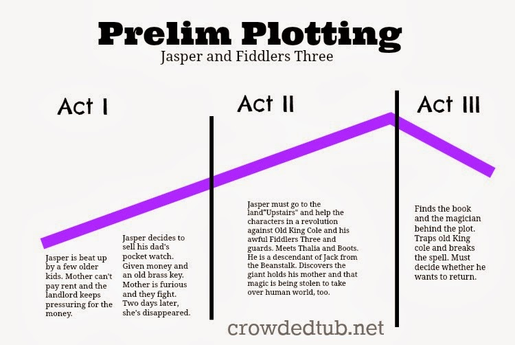 plot and structure of the second shepherds play This 15th-century mystery play -- probably serving as a replacement for the earlier first shepherds' play-- was created by the so-called wakefield master, praised.