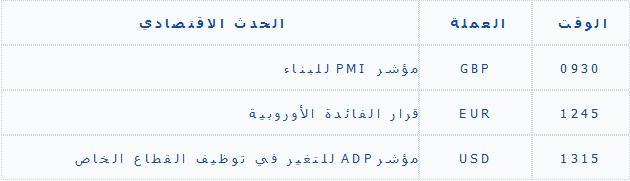 تحليل الاربعاء اليومي للأصول 10/2/2013
