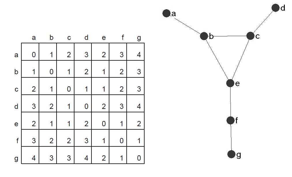 Representación de una matriz de grafos