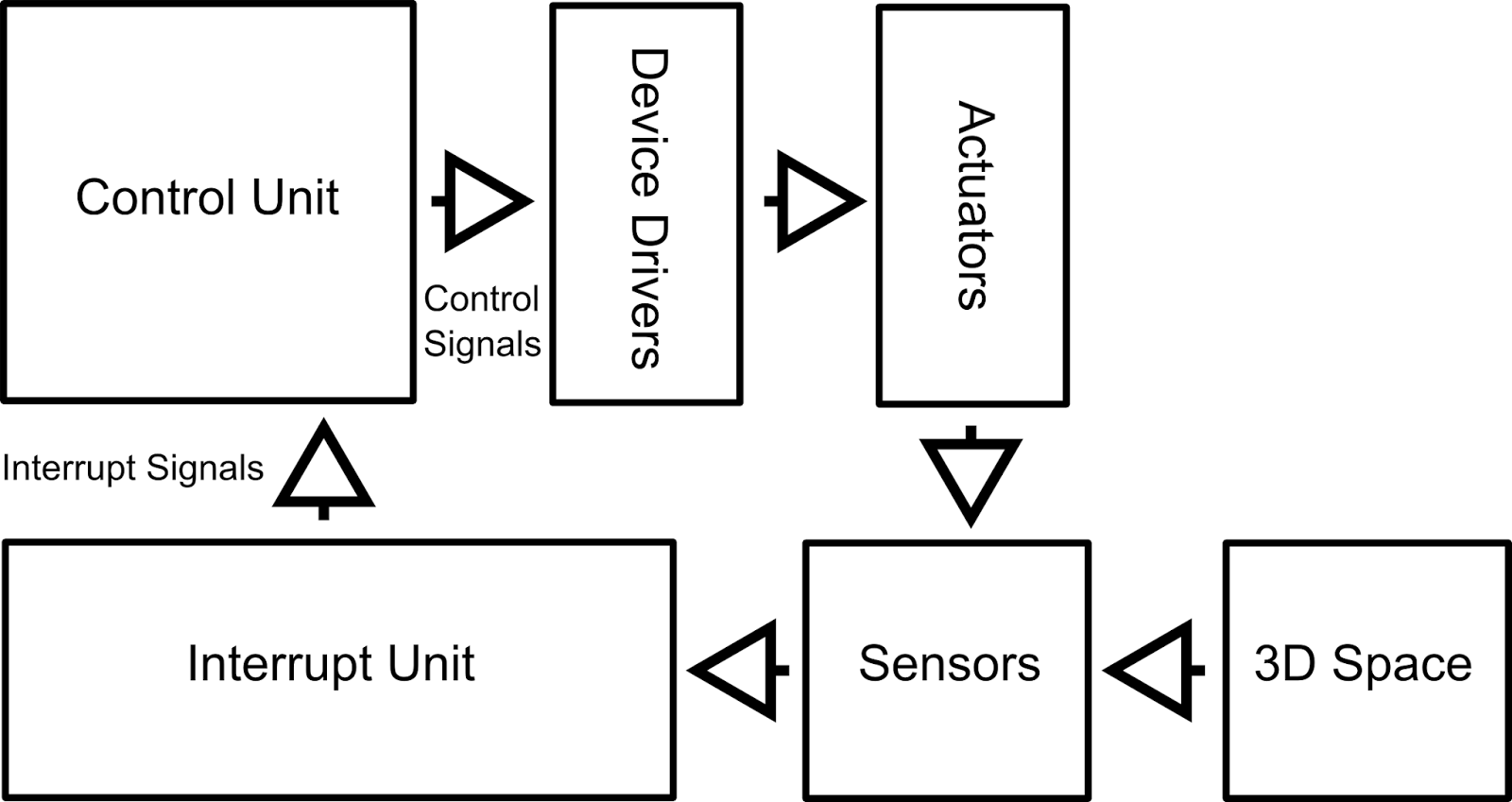 Programmable Autonomous Vehicles Fundamentals Part I Dc To Ac Inverter By Ic 555 And Tip41 Tip42