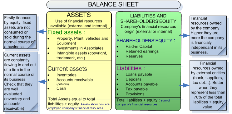 what is a accounting balance sheet importance and objective of
