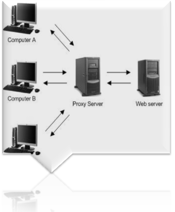Proxy and anonymous Internet surfing