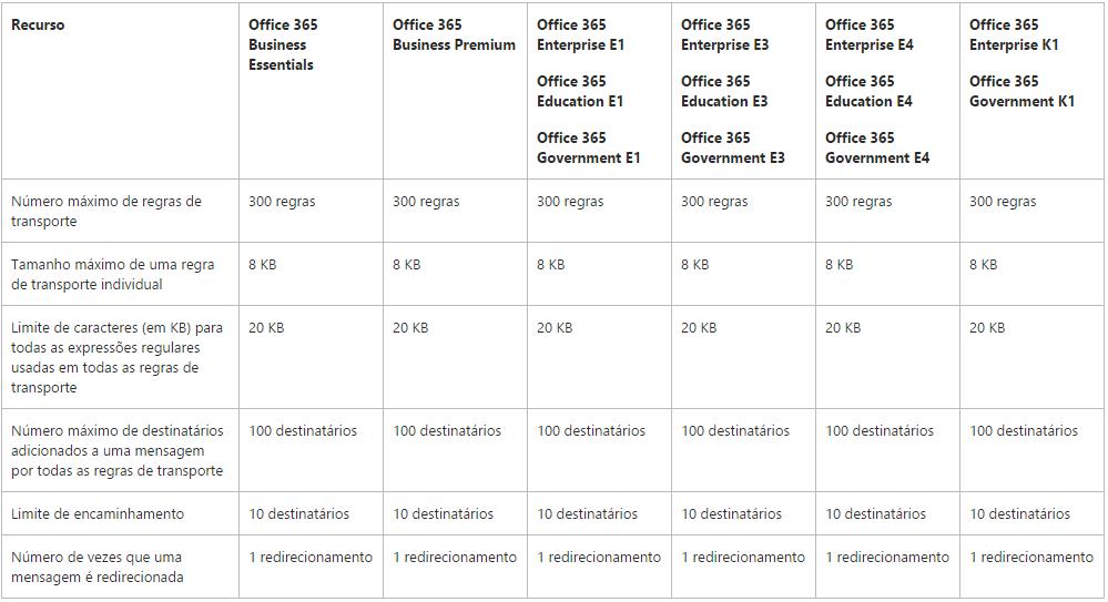 Limites de regras de Transporte e Caixa de Entrada no Exchange Online (Office 365)