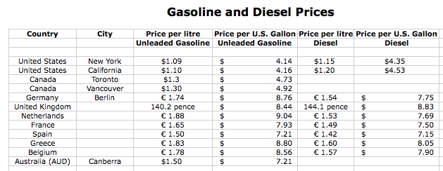 viable opposition gasoline prices in america how do they compare