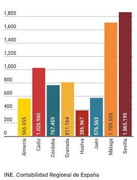 VAB sect. construcción 2013 (p), miles €