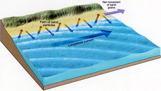 Long Beach Freshwater Aquifer