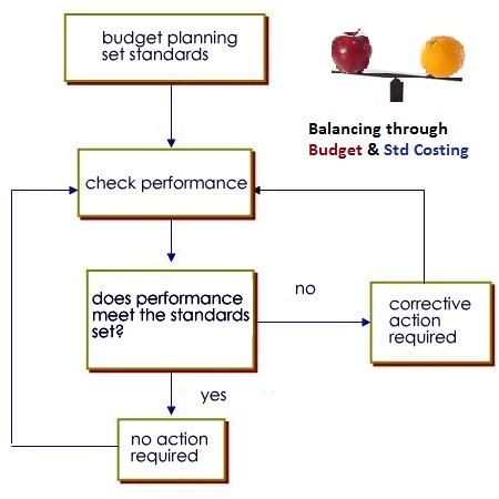 essays benefits of budgetary control