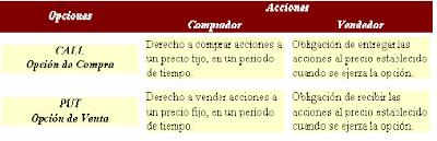 Las Opciones Financieras - Opciones financieras - Tipos y ejemplo - Economipedia