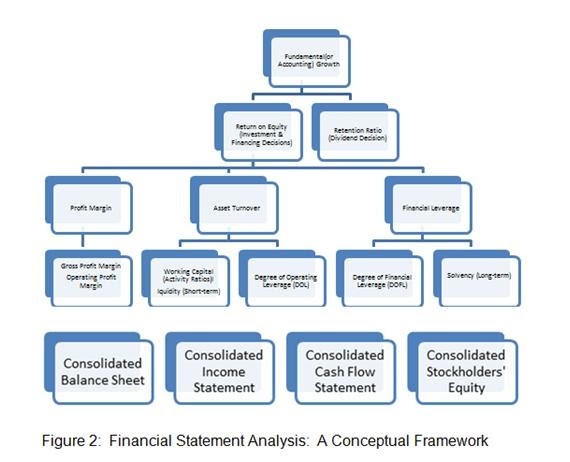 chapter 4 finance analysis View notes - chapter 4 - analysis of financial statements - solutions from fin 3403 at university of florida analysis of financial statements - solutions 1.