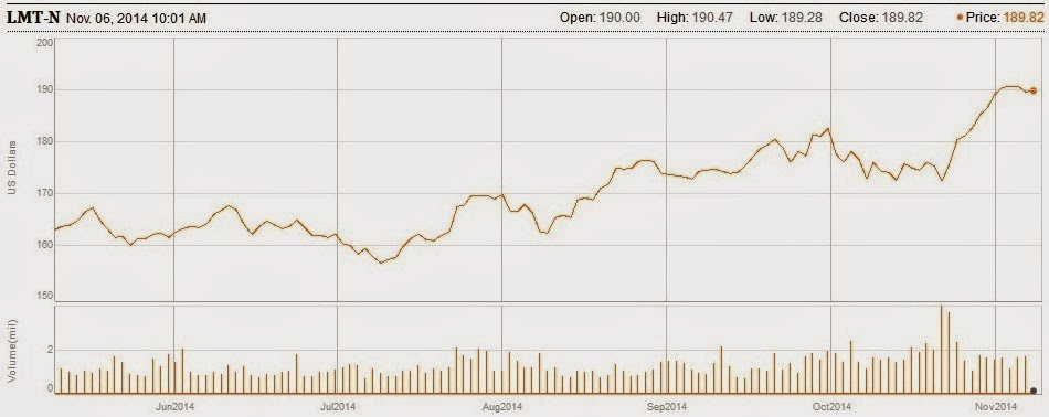 Lockheed Martin stock price to November 6.