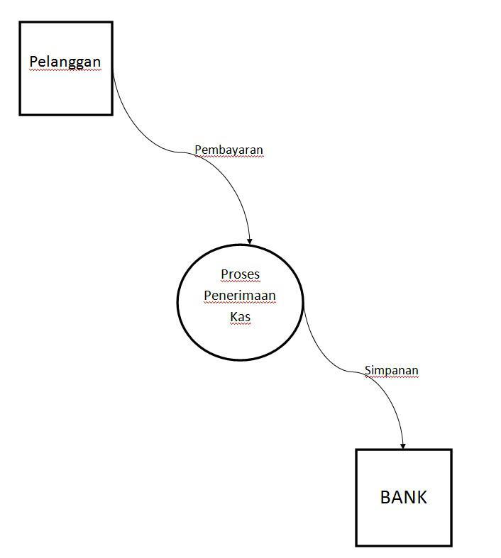 Fhas blog dokumentasi sistem informasi gambar 32 diagram konteks ccuart Image collections