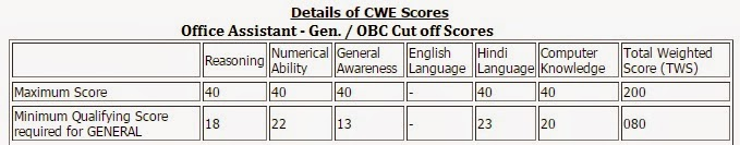 IBPS RRB Cut off 2014 General OBC Category