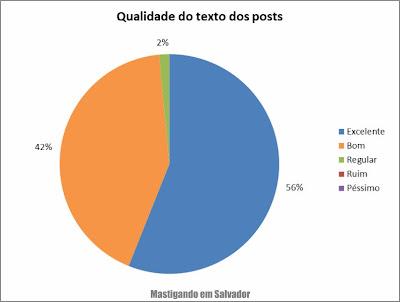 2º Pesquisa de Opinião sobre o Mastigando em Salvador: Avaliação sobre a qualidade dos textos