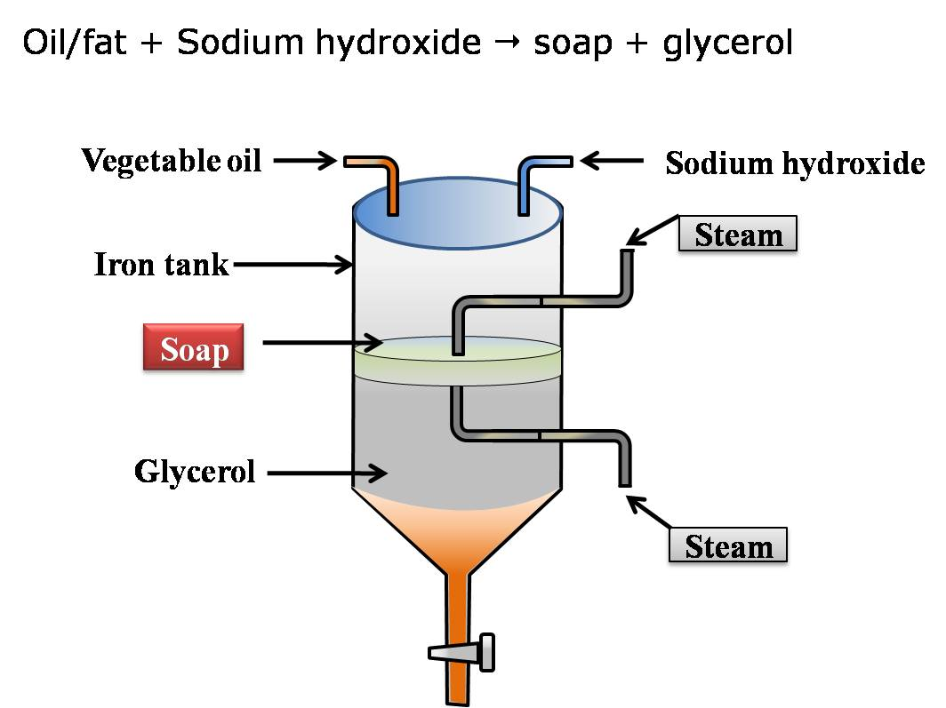 an analysis of cleaning with soap and soapless detergent Detergent comes from the latin word detergere meaning to clean, it is defined as a cleansing agent therefore, water itself is a detergent  this essay looks at soap and soapless (or synthetic) detergents.