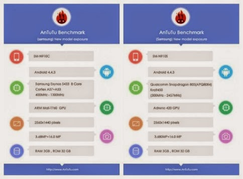 Samsung Galaxy Note 4 AnTuTu benchmark