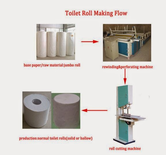 Tissue paper manufacturing process business plan
