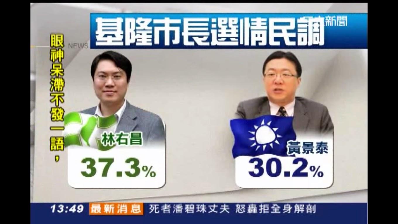 根據民調公司今年5/14、5/15作的基隆市長年底選情結果,林右昌以37.3%領先黃景泰30.2%的支持度7.1個百分點。