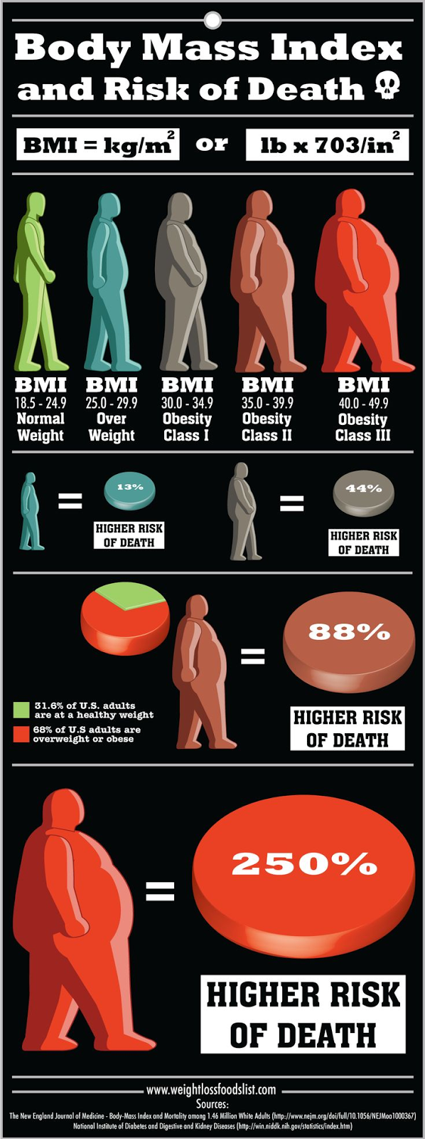 Body Mass Index BMI and Risk of Death