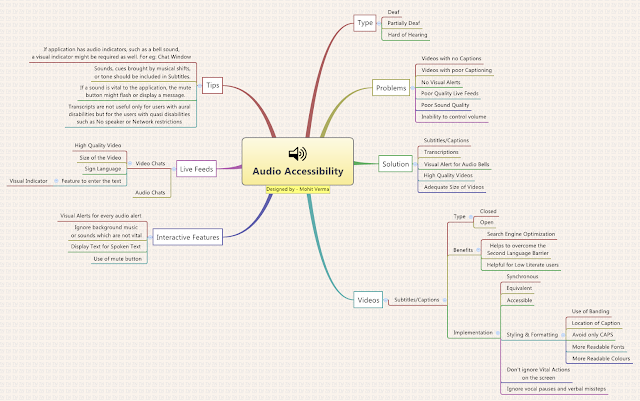 Mindmap for Audio Accessibility
