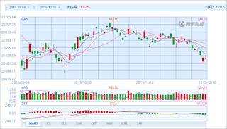 中国株コバンザメ投資 香港ハンセン指数20151215