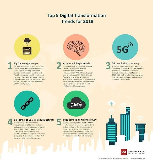 5 digital transformation trends for 2018 - #DX