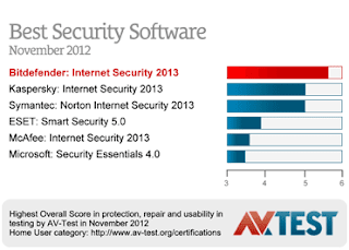 Bitdefender 2013 Best Security Software