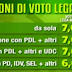 Lega Nord i dati del consenso elettorale a confronto