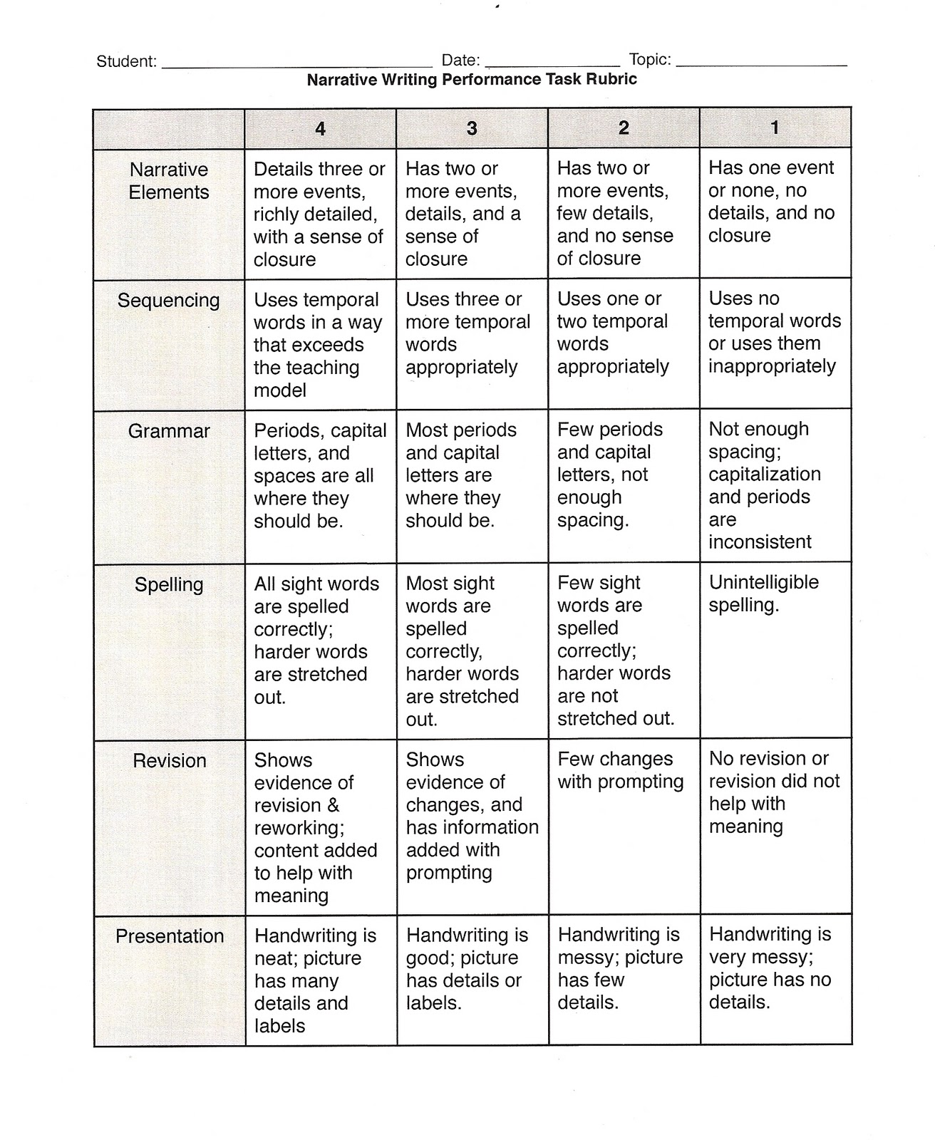 comparative essay rubrics Provided to students before and during learning, rubrics also assist students to  more successfully  table 1: holistic rubric for assessing student essay  rating.