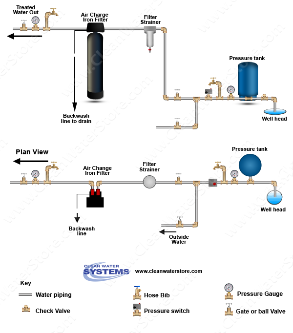diagram of how to install the air charger sulfur filter