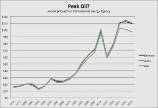 Peak Oil is Here thumbnail