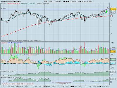 analisis tecnico-red electrica-26 de mayo de 2011