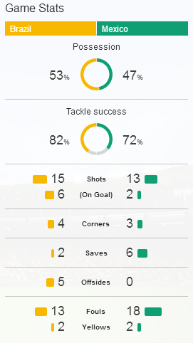 Game Stats Brazil vs Mexico