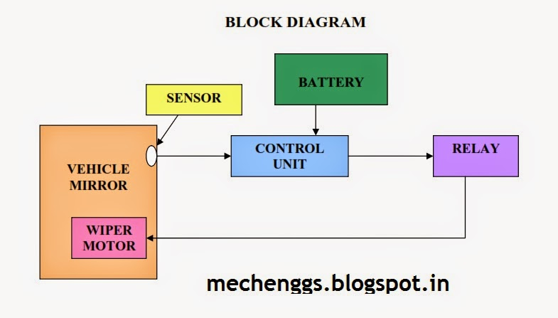 Block Diagram of  Automatic Rain Operated Wiper