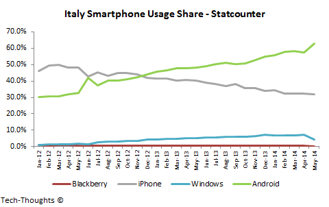 Italy Smartphone Usage Share